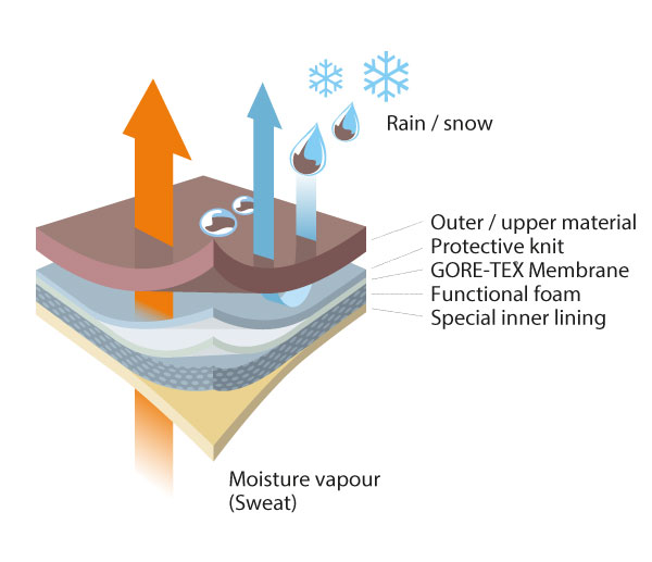 diagram showing sweat vapour escaping through layers